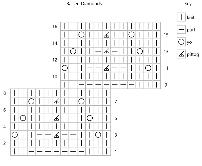 Chart for Raised Diamonds stitch pattern charted using 'dashes' as purls