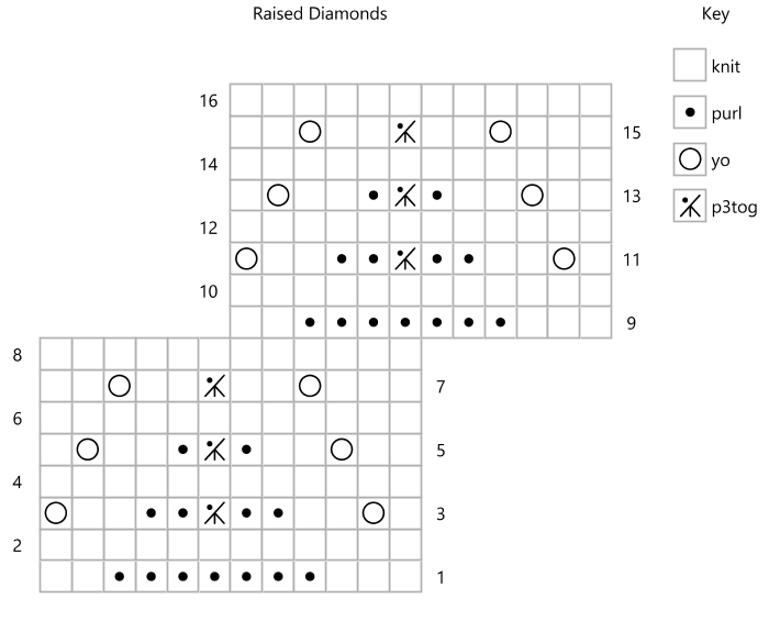 Chart for Raised Diamonds stitch pattern charted using 'dots' as purls