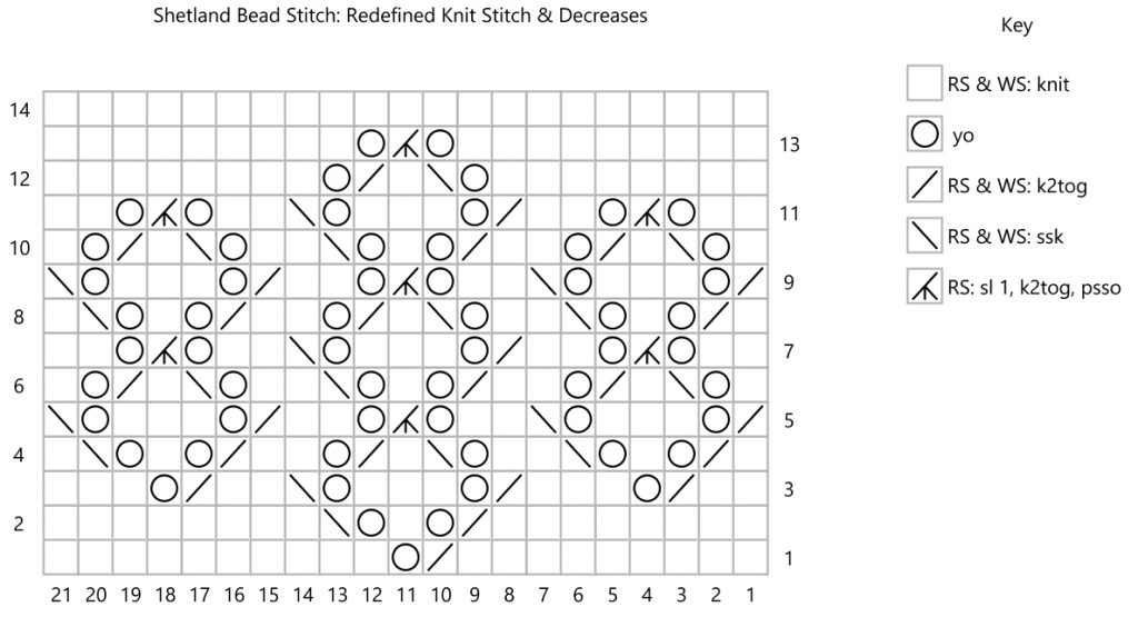 Chart: Shetland Bead Stitch with redefined knit stitches and same decrease symbols fo both sides