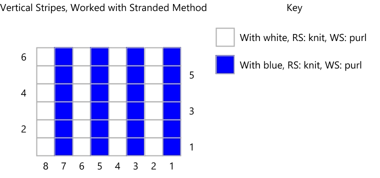 knitting chart showing blue and white alternating stripes
