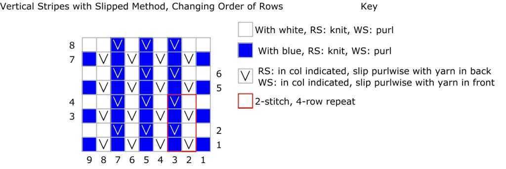 Knitting chart and key with blue and white slipped stitches