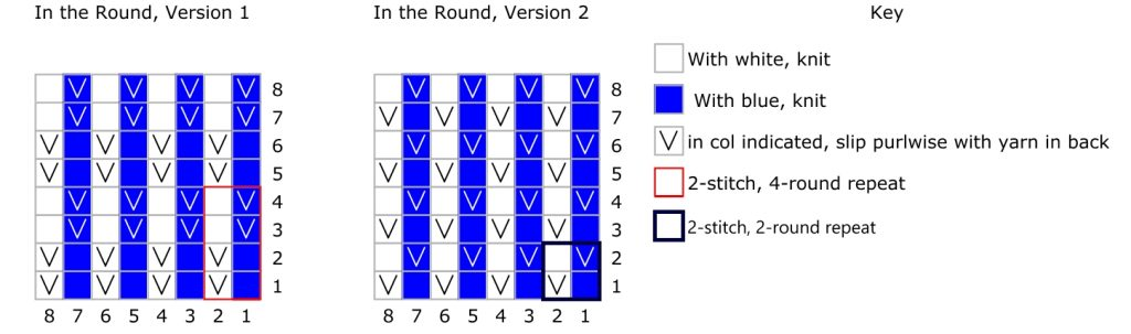 Knitting chart showing slipped stitches in the round