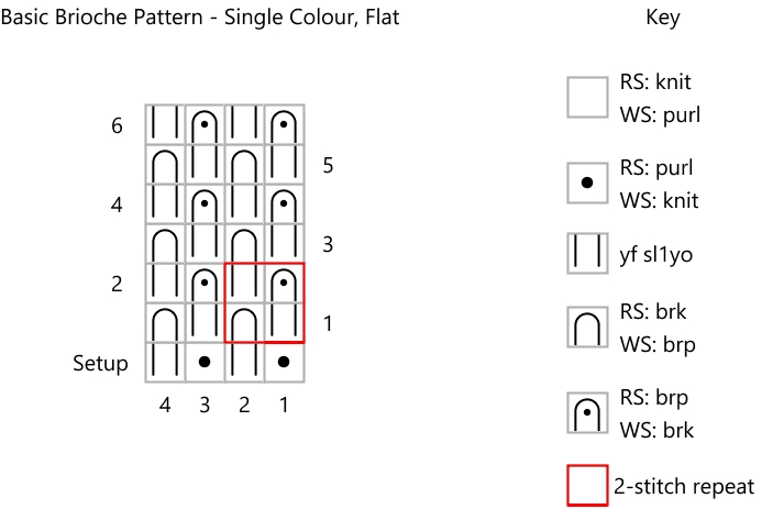 screenshot of knitting chart and key for knitting single colour brioche flat