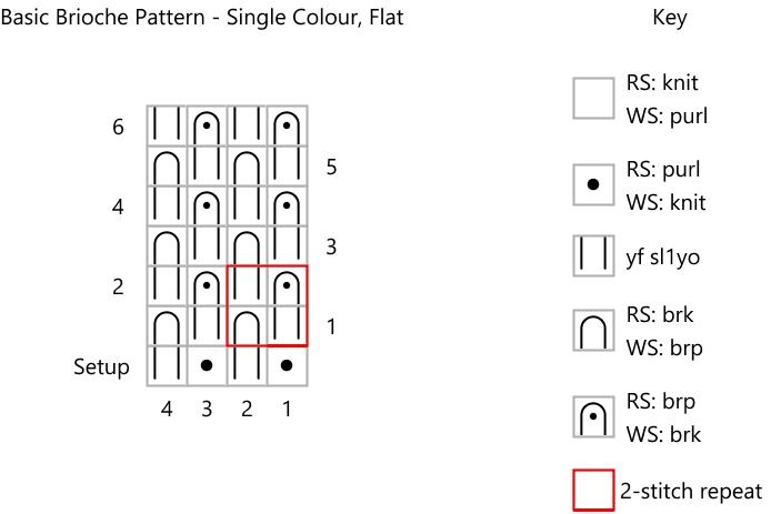 screenshot of knitting chart and key for knitting single colour brioche flat