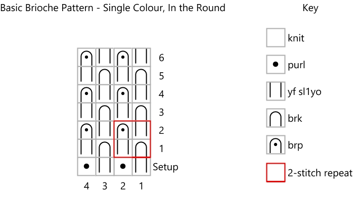Screenshot showing knitting chart and key for knitting single colour brioche in the round