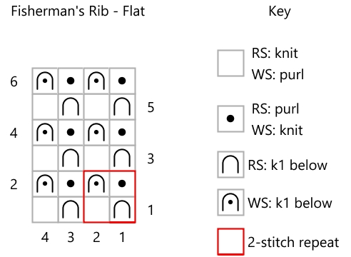 screenshot of knitting pattern and key for Fisherman's Rib knit flat