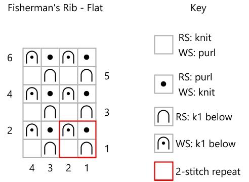 screenshot of knitting pattern and key for Fisherman's Rib knit flat
