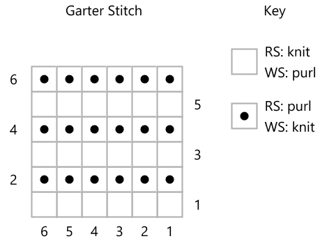 Screengrab of a knitting chart with rows of purl dots. The key has RS knit, WS purl, and RS purl, WS knit against the two stitch symbols.