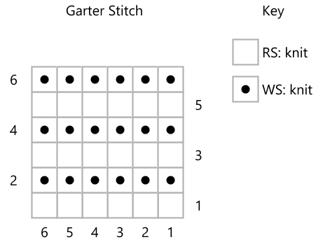 Screengrab of a knitting chart with rows of purl bumps. The key has RS: knit, WS: knit against the two stitch symbols