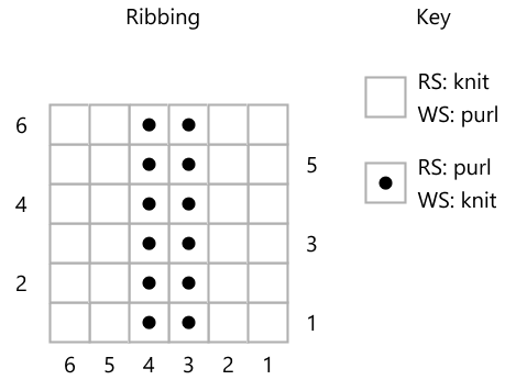 Screengrab of a knitting chart with two columns of purl dots.