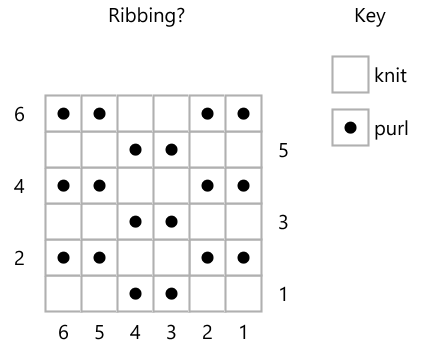 Screengrab of knitting chart with alternating sets of 2 purl dots, 2 knit squares in alternate spaces.
