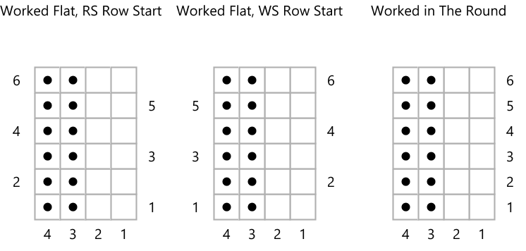 Screengrab showing 3 knitting charts with different row numbering