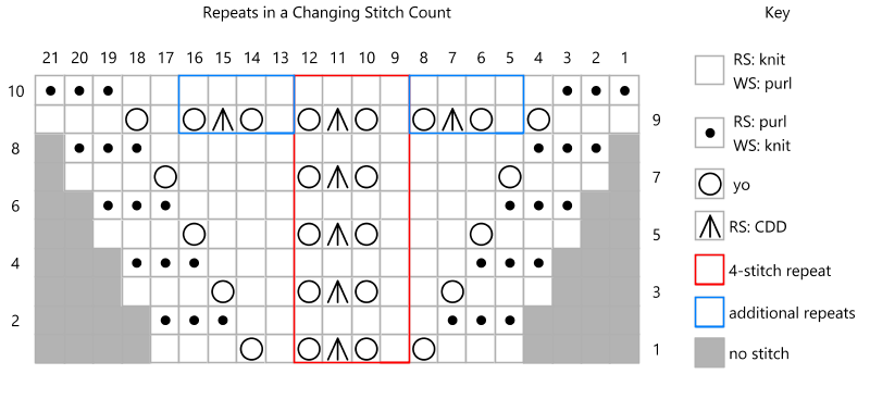 Knitting chart with a central red repeat box and two smaller blue repeat boxes